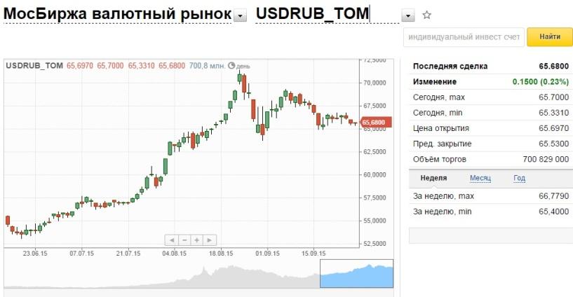 Официальные курсы валют банков Раменского на сегодня