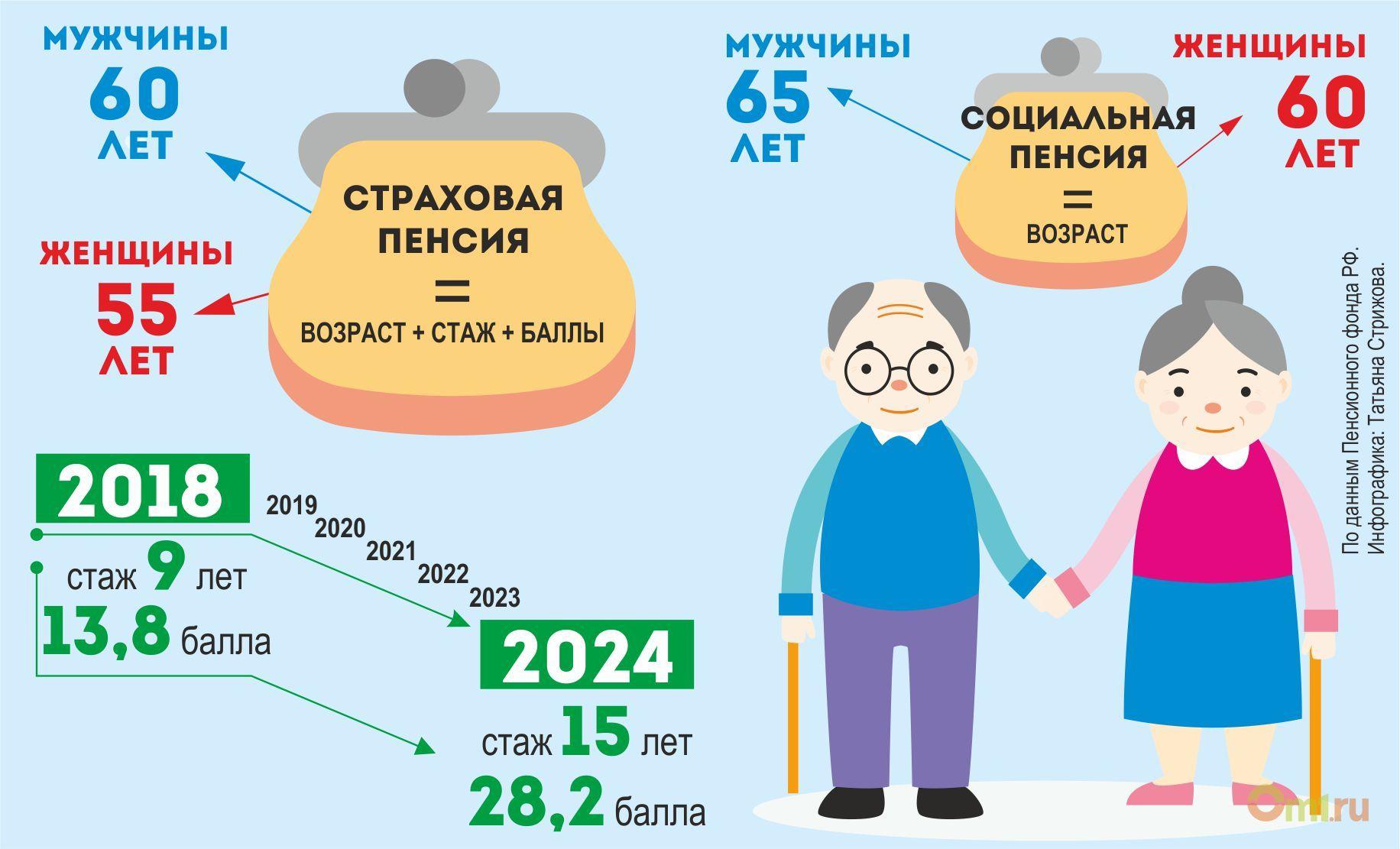 Если не хватает пенсионных баллов можно ли их купить рассчитайте пенсию умершего