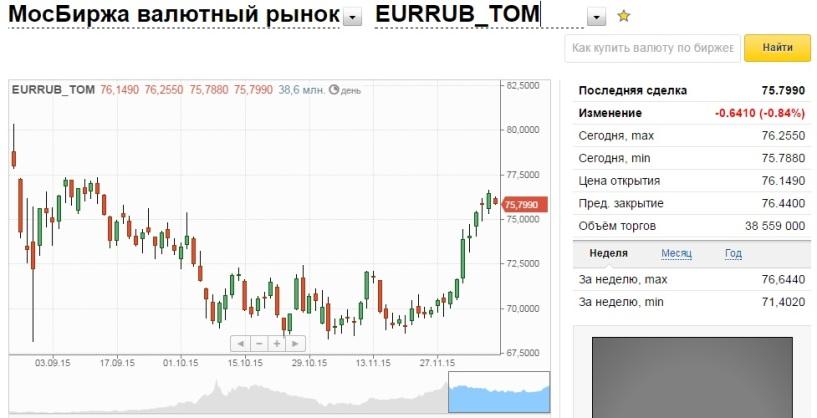 На в омска банках стоимость доллара сегодня