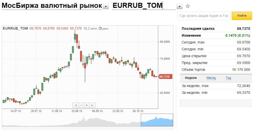 Как начались торги на валютной бирже сегодня онлайн форекс эксперт