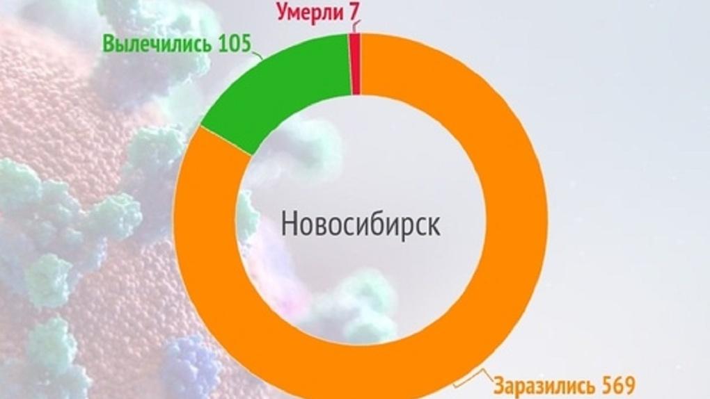 Коронавирус в мире, России и Новосибирске: актуальные данные на 2 мая