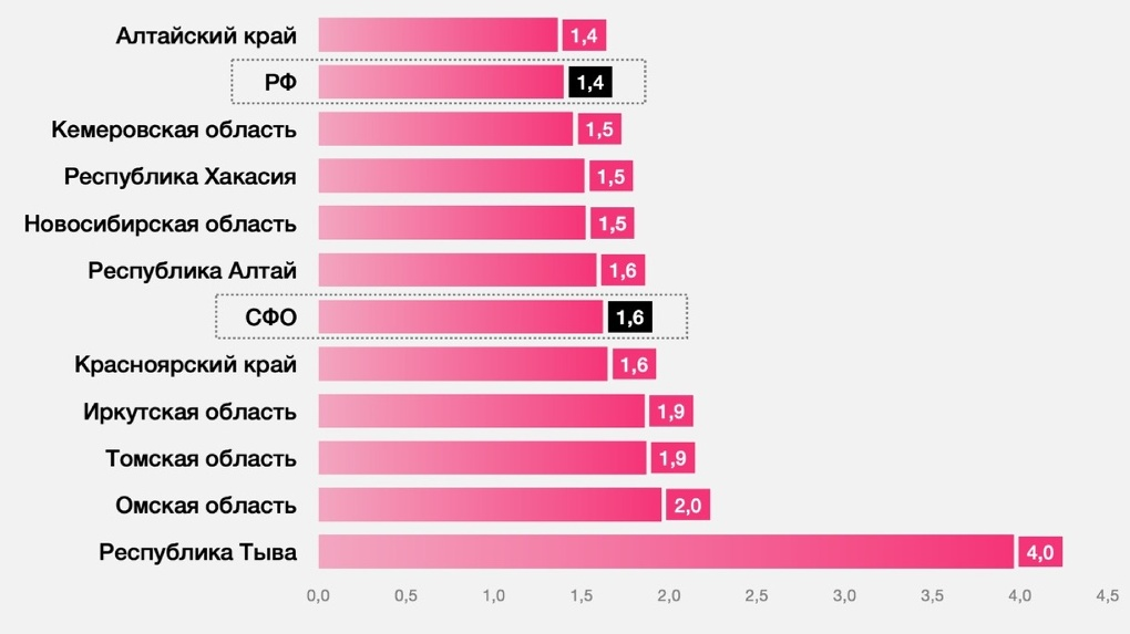 Коронавирус в Новосибирске: прирост зараженных замедляется