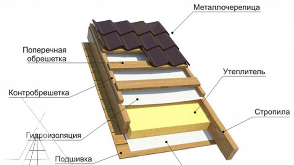 Металлочерепица как оптимальный выбор для обустройства крышного пространства