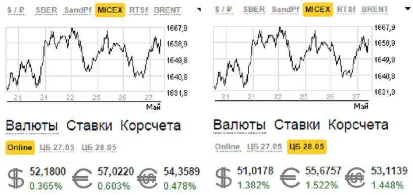 График изменения доллара банка Совкомбанк в Москве